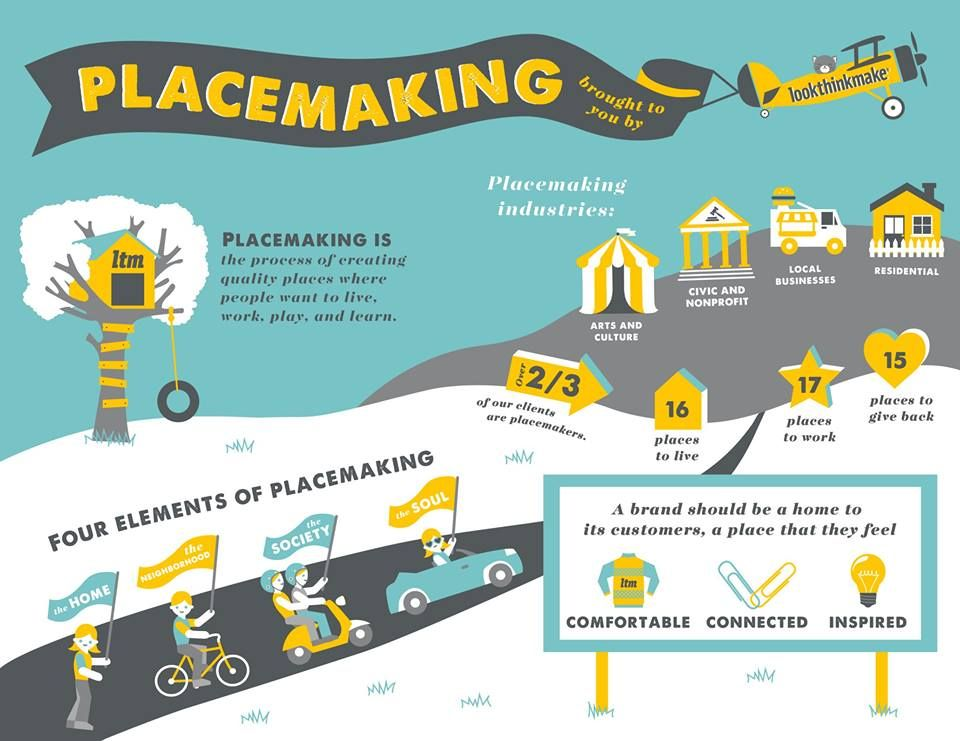 placemaking infographic